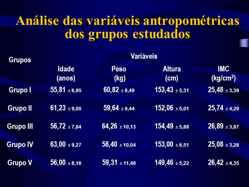 Distribuição da amostra conforme terapêutica utilizada Grupo I 4423,52 estrogênios conjugados ( 0,625mg/dia ) e cálcio ( 1000mg/dia ) Grupo II 4725,13 calcitonina spray nasal ( 100mcg/dia ) e cálcio ( 1000mg/dia ) Grupo III 6132,62 cálcio ( 1000mg/dia ) Grupo IV 2211,76 alendronato ( 10mg/dia ) e cálcio ( 1000mg/dia ) Grupo V 136,95 suco de uma folha fresca de Brassica oleracea ( 1vez/dia ) n% Terapêutica utilizada