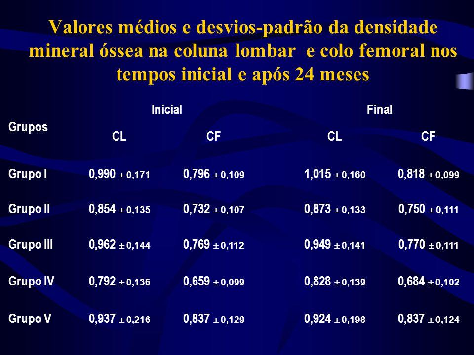 Grupos Coluna lombar Colo femoral Grupo I 0,025(+2,52%)a 0,022(+2,76%)a Grupo II 0,019(+2,22%)a 0,018(+2,46%)a Grupo III -0,013(-1,35%)b 0,001(+0,13%)b Grupo IV 0,036(+4,55%)a 0,025(+3,79%)a Grupo V -0,013(-1,39%)b 0,000(+0,00%)b Variação percentual da densidade mineral óssea na coluna lombar e colo femoral nos tempos inicial e após 24 meses