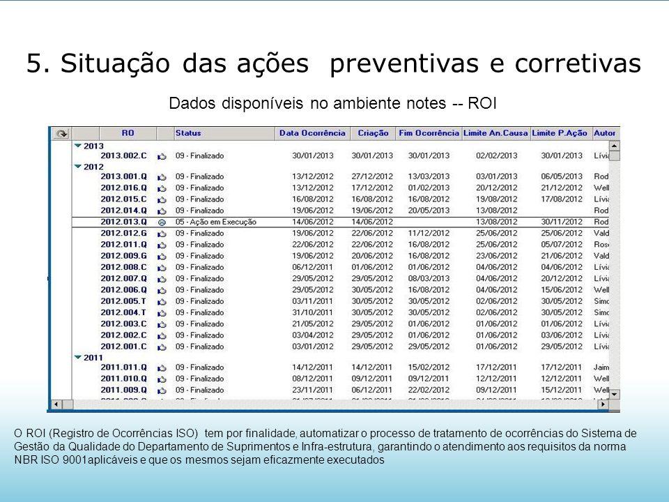 5. Situação das ações preventivas e corretivas O ROI (Registro de Ocorrências ISO) tem por finalidade, automatizar o processo de tratamento de ocorrên