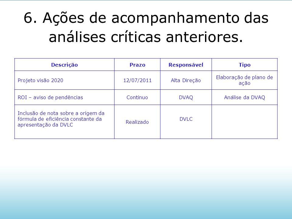 6. Ações de acompanhamento das análises críticas anteriores. DescriçãoPrazoResponsávelTipo Projeto visão 202012/07/2011Alta Direção Elaboração de plan