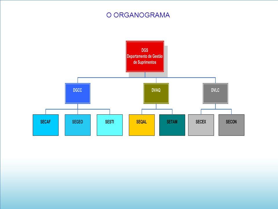 O ORGANOGRAMA