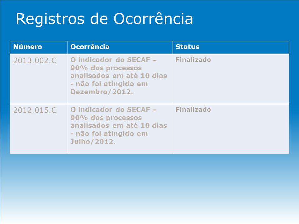 Registros de Ocorrência NúmeroOcorrênciaStatus 2013.002.C O indicador do SECAF - 90% dos processos analisados em até 10 dias - não foi atingido em Dez