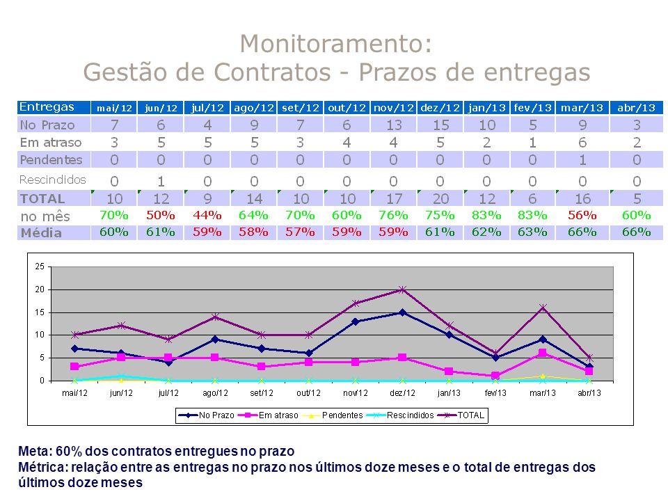 Monitoramento: Gestão de Contratos - Prazos de entregas Meta: 60% dos contratos entregues no prazo Métrica: relação entre as entregas no prazo nos últ
