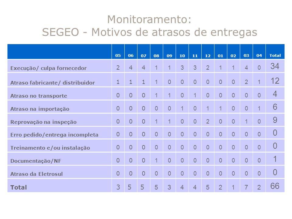 Monitoramento: SEGEO - Motivos de atrasos de entregas 050607080910111201020304Total Execu ç ão/ culpa fornecedor 244 113321140 34 Atraso fabricante/ d