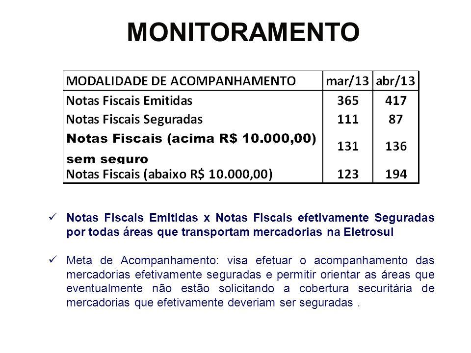 MONITORAMENTO Notas Fiscais Emitidas x Notas Fiscais efetivamente Seguradas por todas áreas que transportam mercadorias na Eletrosul Meta de Acompanha