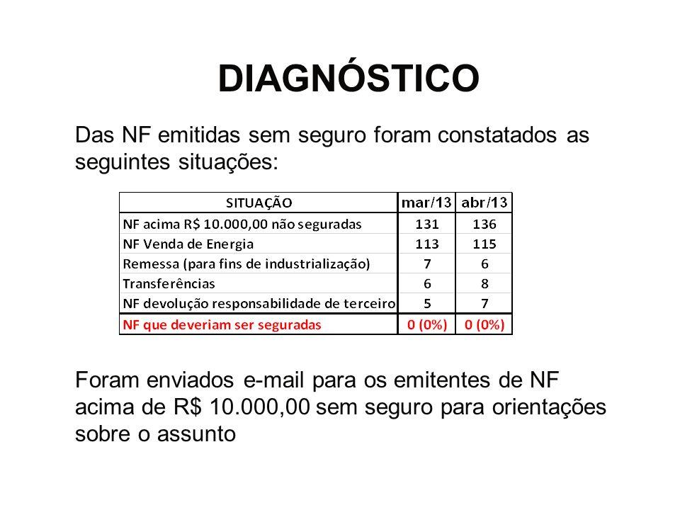 DIAGNÓSTICO Das NF emitidas sem seguro foram constatados as seguintes situações: Foram enviados e-mail para os emitentes de NF acima de R$ 10.000,00 s