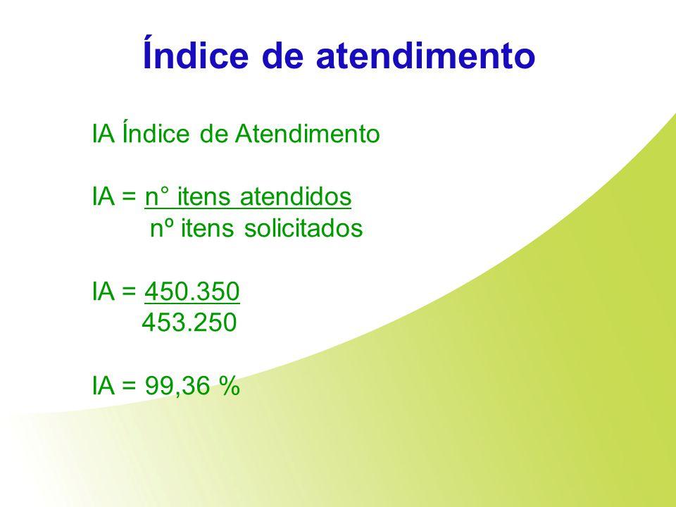 Índice de atendimento IA Índice de Atendimento IA = n° itens atendidos nº itens solicitados IA = 450.350 453.250 IA = 99,36 %
