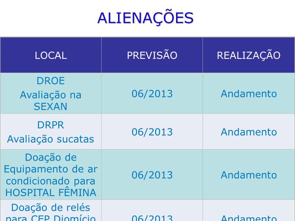 ALIENAÇÕES LOCALPREVISÃOREALIZAÇÃO DROE Avaliação na SEXAN 06/2013Andamento DRPR Avaliação sucatas 06/2013Andamento Doação de Equipamento de ar condic