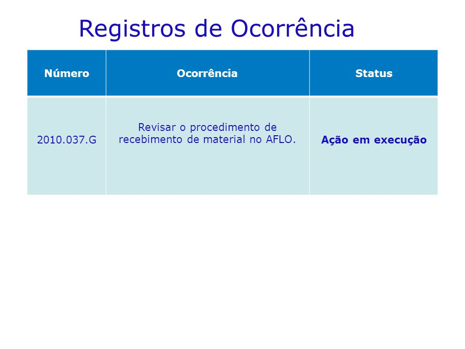 NúmeroOcorrênciaStatus 2010.037.G Revisar o procedimento de recebimento de material no AFLO.Ação em execução Registros de Ocorrência