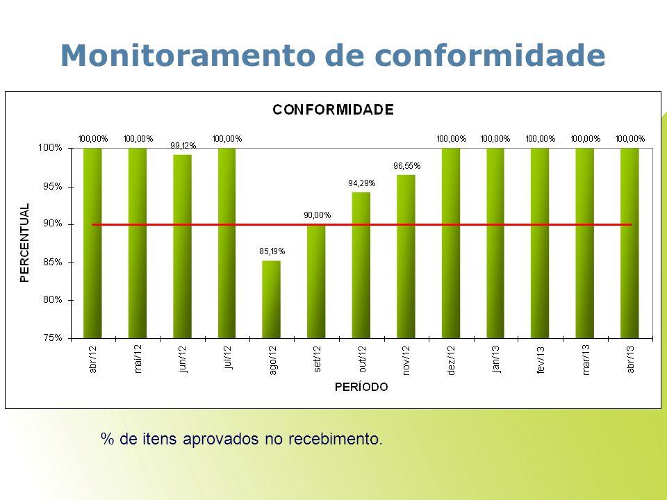 Monitoramento de conformidade % de itens aprovados no recebimento.