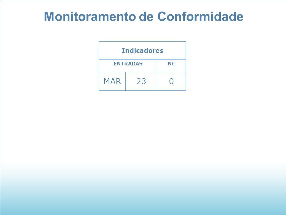 Monitoramento de Conformidade Indicadores ENTRADASNC MAR230