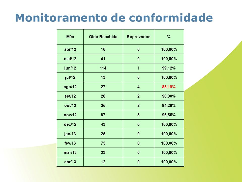 Monitoramento de conformidade MêsQtde RecebidaReprovados% abr/12160100,00% mai/12410100,00% jun/12114199,12% jul/12130100,00% ago/1227485,19% set/1220290,00% out/1235294,29% nov/1287396,55% dez/12430100,00% jan/13250100,00% fev/13750100,00% mar/13230100,00% abr/13120100,00%