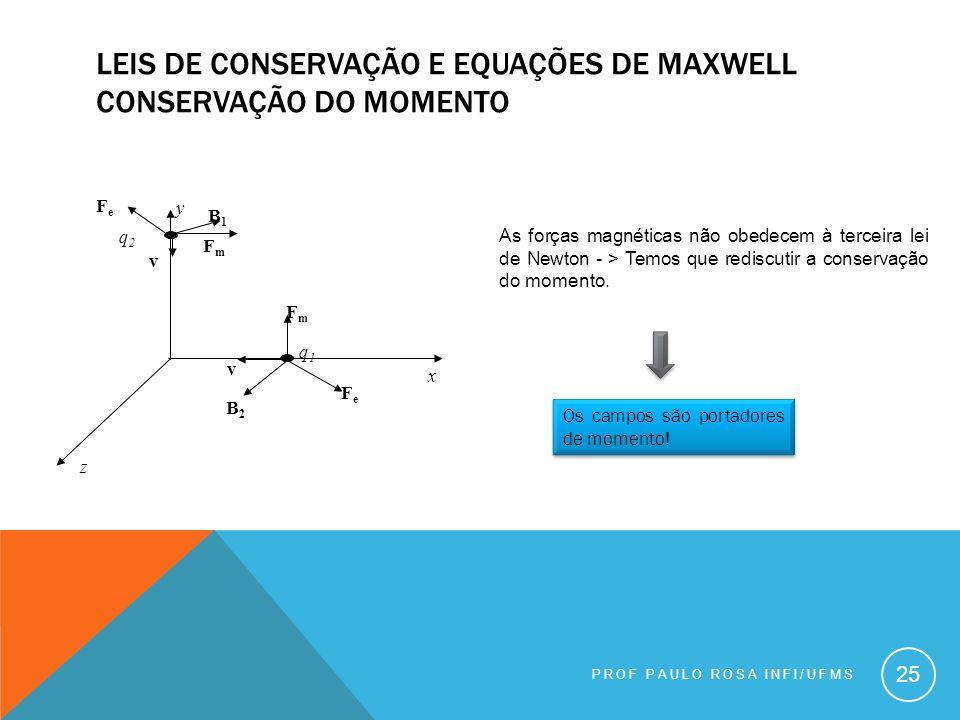 PROF PAULO ROSA INFI/UFMS 25 q1q1 q2q2 y x z B1B1 FeFe FmFm B2B2 FeFe FmFm v v As forças magnéticas não obedecem à terceira lei de Newton - > Temos que rediscutir a conservação do momento.