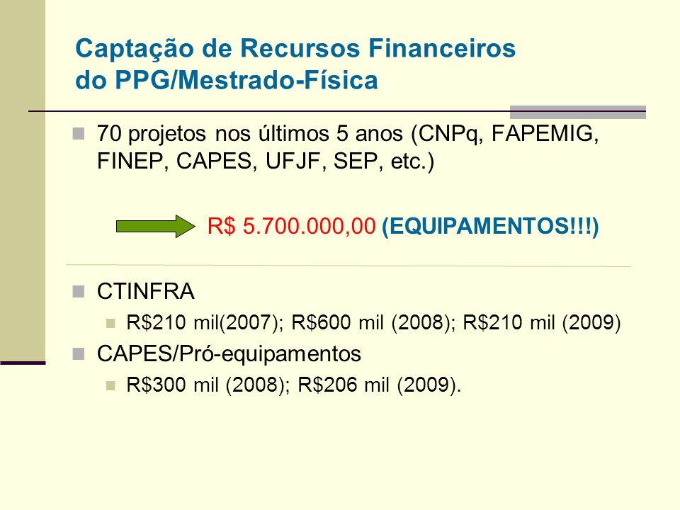 Captação de Recursos Financeiros do PPG/Mestrado-Física 70 projetos nos últimos 5 anos (CNPq, FAPEMIG, FINEP, CAPES, UFJF, SEP, etc.) R$ 5.700.000,00 (EQUIPAMENTOS!!!) CTINFRA R$210 mil(2007); R$600 mil (2008); R$210 mil (2009) CAPES/Pró-equipamentos R$300 mil (2008); R$206 mil (2009).