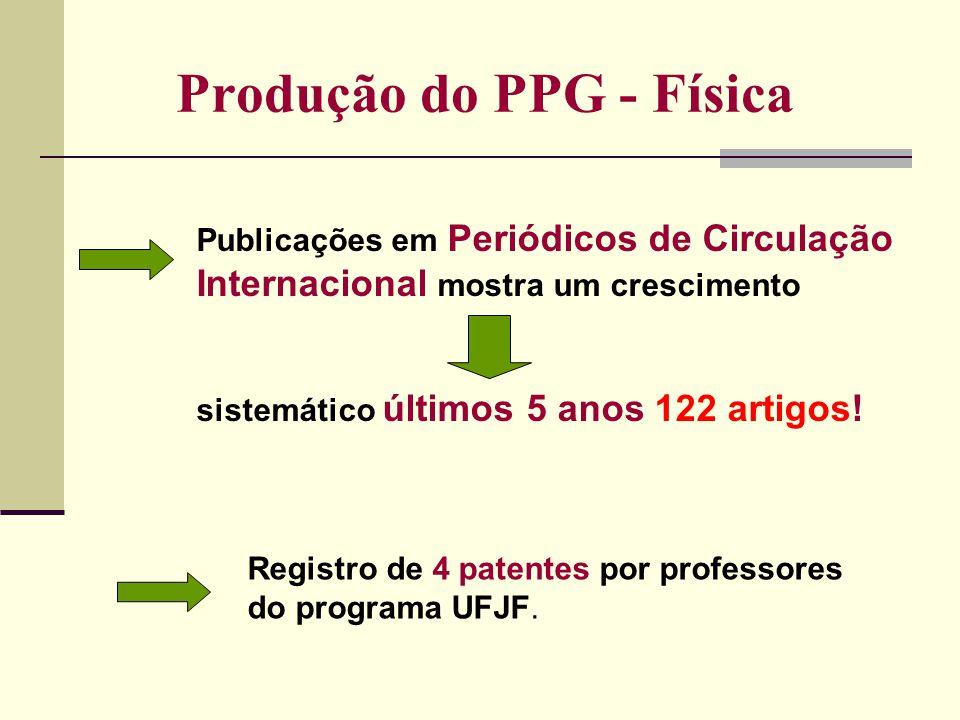 Produção do PPG - Física Registro de 4 patentes por professores do programa UFJF. Publicações em Periódicos de Circulação Internacional mostra um cres