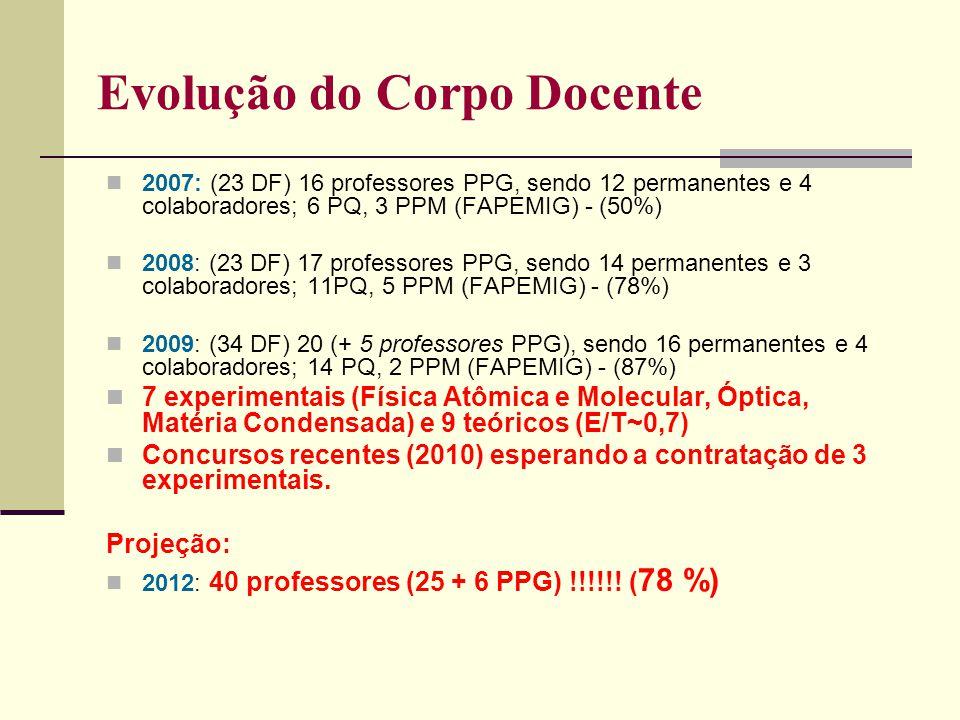 Evolução do Corpo Docente 2007: (23 DF) 16 professores PPG, sendo 12 permanentes e 4 colaboradores; 6 PQ, 3 PPM (FAPEMIG) - (50%) 2008: (23 DF) 17 professores PPG, sendo 14 permanentes e 3 colaboradores; 11PQ, 5 PPM (FAPEMIG) - (78%) 2009: (34 DF) 20 (+ 5 professores PPG), sendo 16 permanentes e 4 colaboradores; 14 PQ, 2 PPM (FAPEMIG) - (87%) 7 experimentais (Física Atômica e Molecular, Óptica, Matéria Condensada) e 9 teóricos (E/T~0,7) Concursos recentes (2010) esperando a contratação de 3 experimentais.