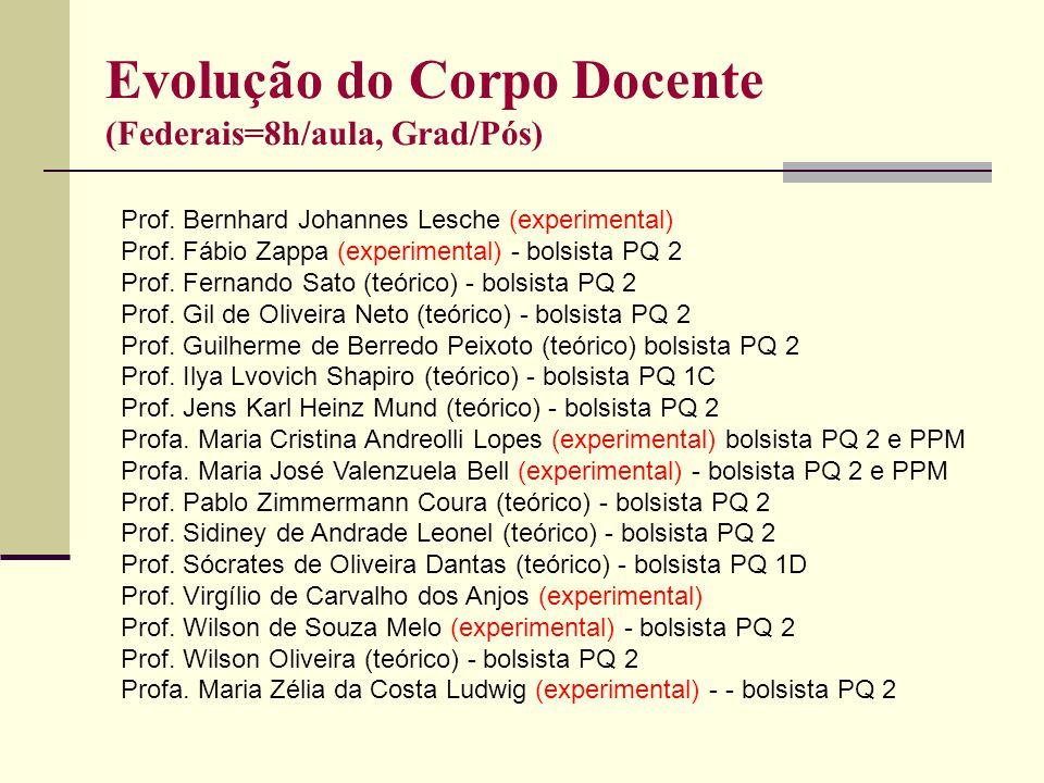 Evolução do Corpo Docente (Federais=8h/aula, Grad/Pós) Prof. Bernhard Johannes Lesche (experimental) Prof. Fábio Zappa (experimental) - bolsista PQ 2