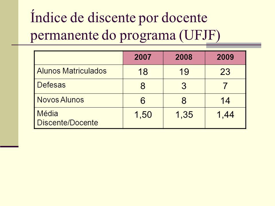 Índice de discente por docente permanente do programa (UFJF) 200720082009 Alunos Matriculados 181923 Defesas 837 Novos Alunos 6814 Média Discente/Docente 1,501,351,44