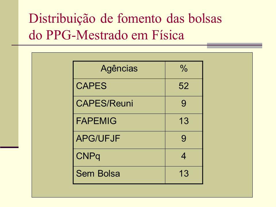 Distribuição de fomento das bolsas do PPG-Mestrado em Física Agências% CAPES52 CAPES/Reuni9 FAPEMIG13 APG/UFJF9 CNPq4 Sem Bolsa13