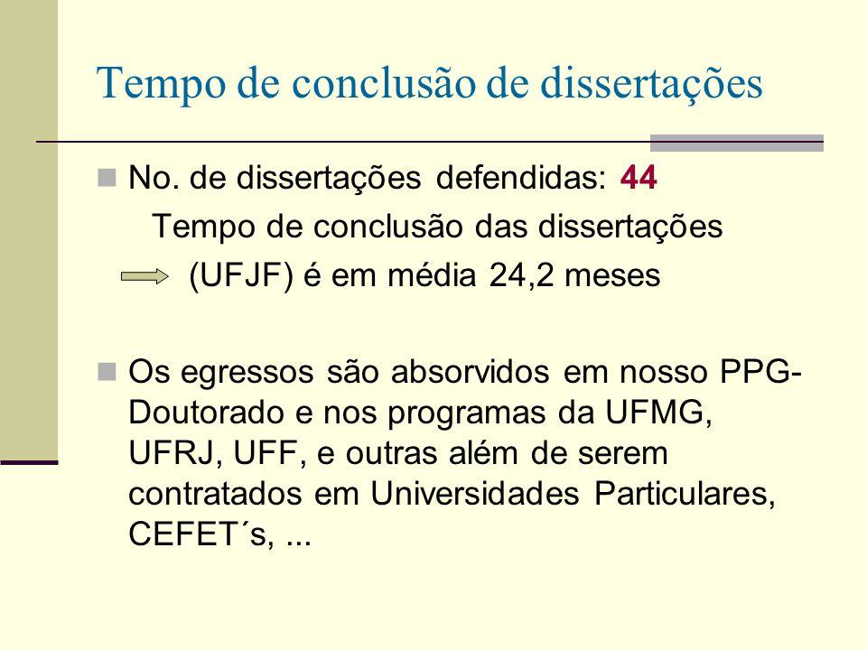 Tempo de conclusão de dissertações No. de dissertações defendidas: 44 Tempo de conclusão das dissertações (UFJF) é em média 24,2 meses Os egressos são