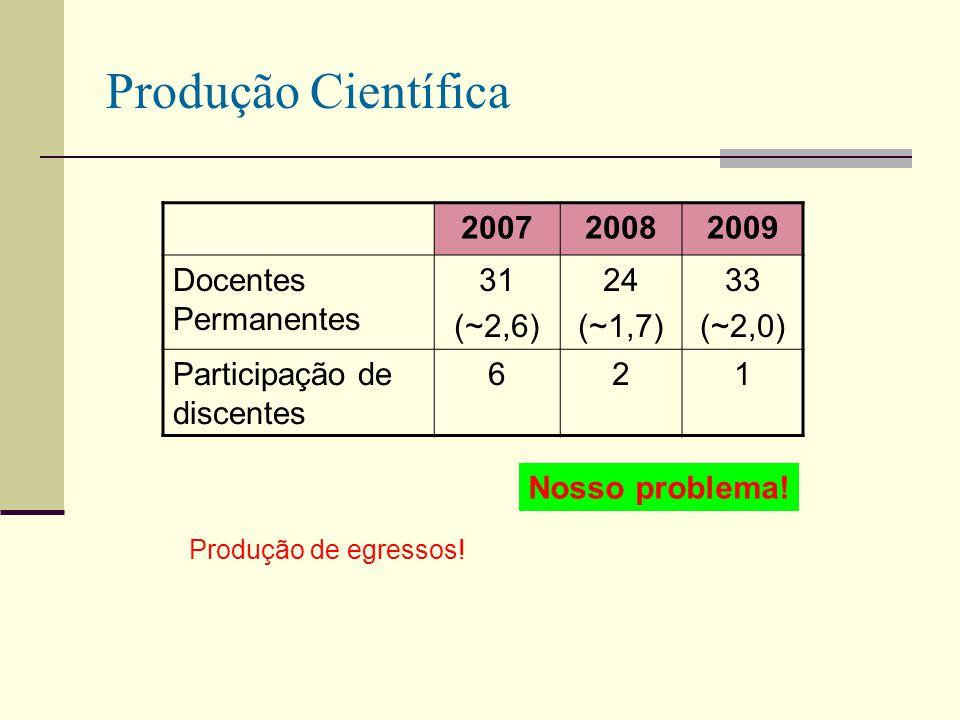 Produção Científica 200720082009 Docentes Permanentes 31 (~2,6) 24 (~1,7) 33 (~2,0) Participação de discentes 621 Nosso problema! Produção de egressos