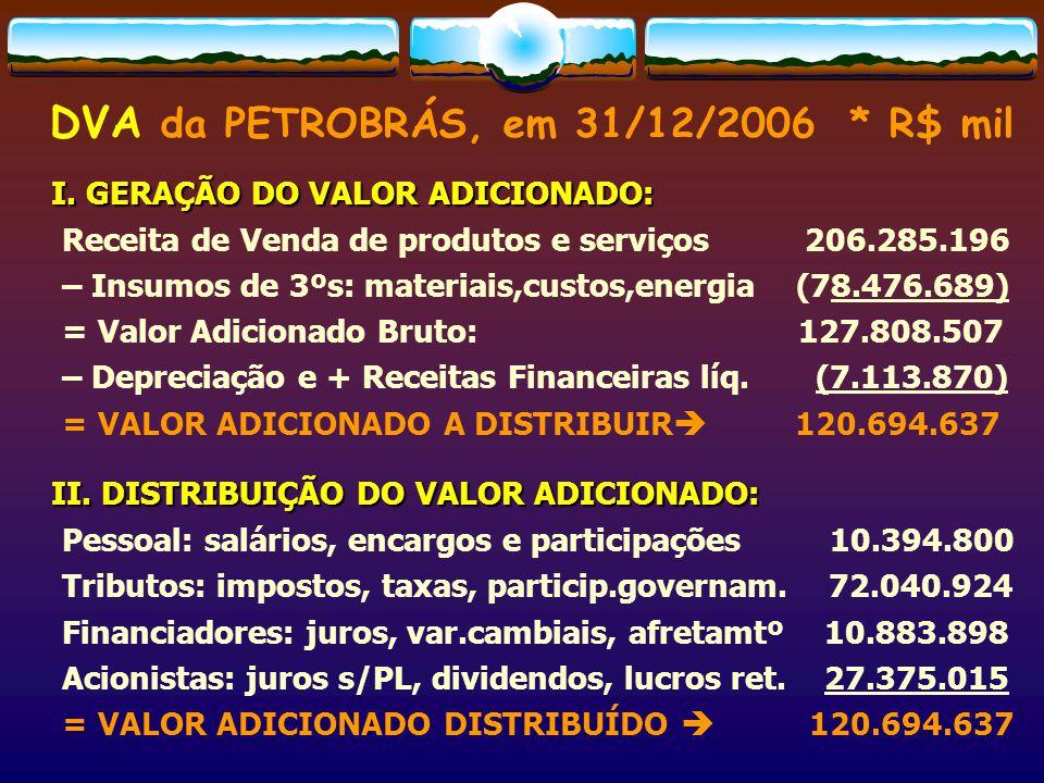 DVA da PETROBRÁS, em 31/12/2006 * R$ mil I. GERAÇÃO DO VALOR ADICIONADO: I. GERAÇÃO DO VALOR ADICIONADO: Receita de Venda de produtos e serviços 206.2