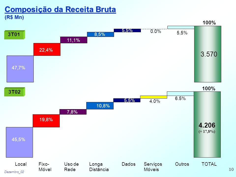 Dezembro_02 10 Composição da Receita Bruta (R$ Mn) 3T01 3T02 3.570 47,7% 22,4% 11,1% 8,5% 5,5% 0.0% 100% 45,5% 19,8% 7,8% 10,8% 5,5% 4.0% 6.5% 4.206 (+ 17,8%) LocalFixo- Móvel Uso de Rede Longa Distância DadosServiços Móveis OutrosTOTAL 100%