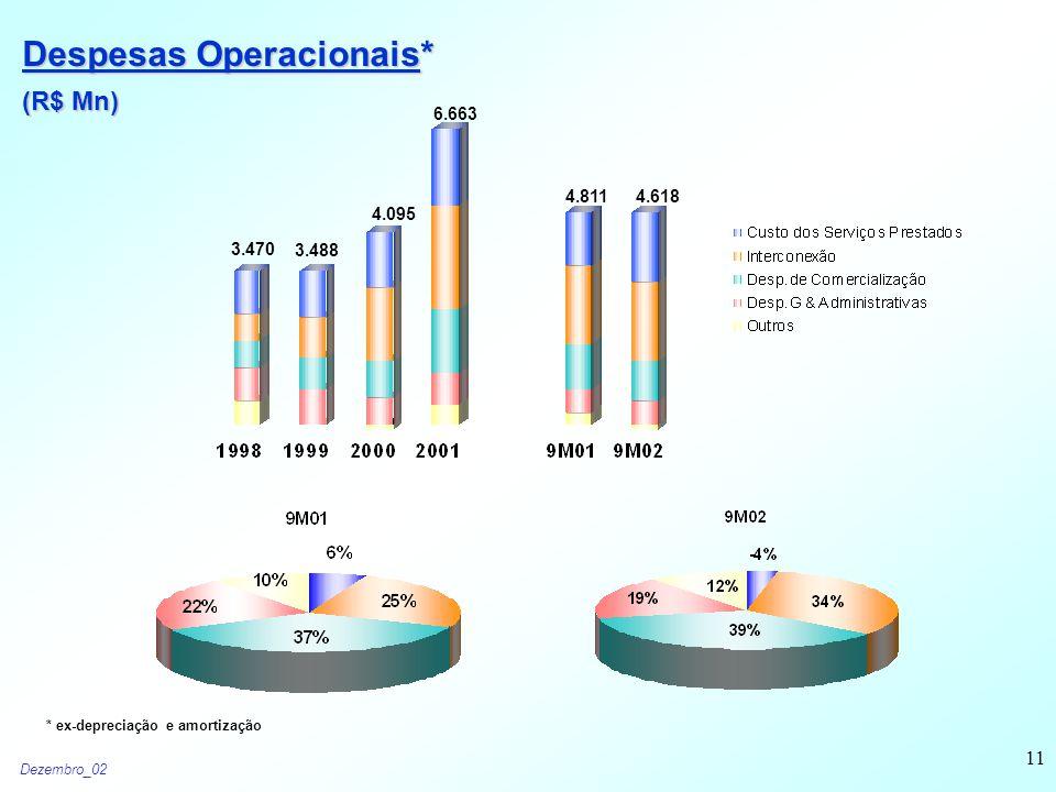 Dezembro_02 11 Despesas Operacionais* (R$ Mn) 3.470 3.488 4.095 6.663 4.8114.618 * ex-depreciação e amortização
