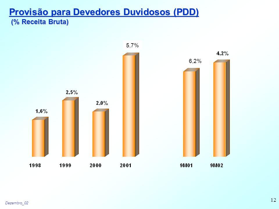 Dezembro_02 12 Provisão para Devedores Duvidosos (PDD) (% Receita Bruta) (% Receita Bruta) 5,7% 6,2%
