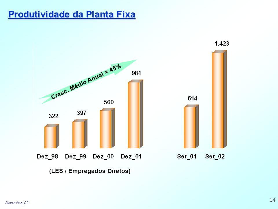 Dezembro_02 14 Produtividade da Planta Fixa (LES / Empregados Diretos) Cresc. Médio Anual = 45%
