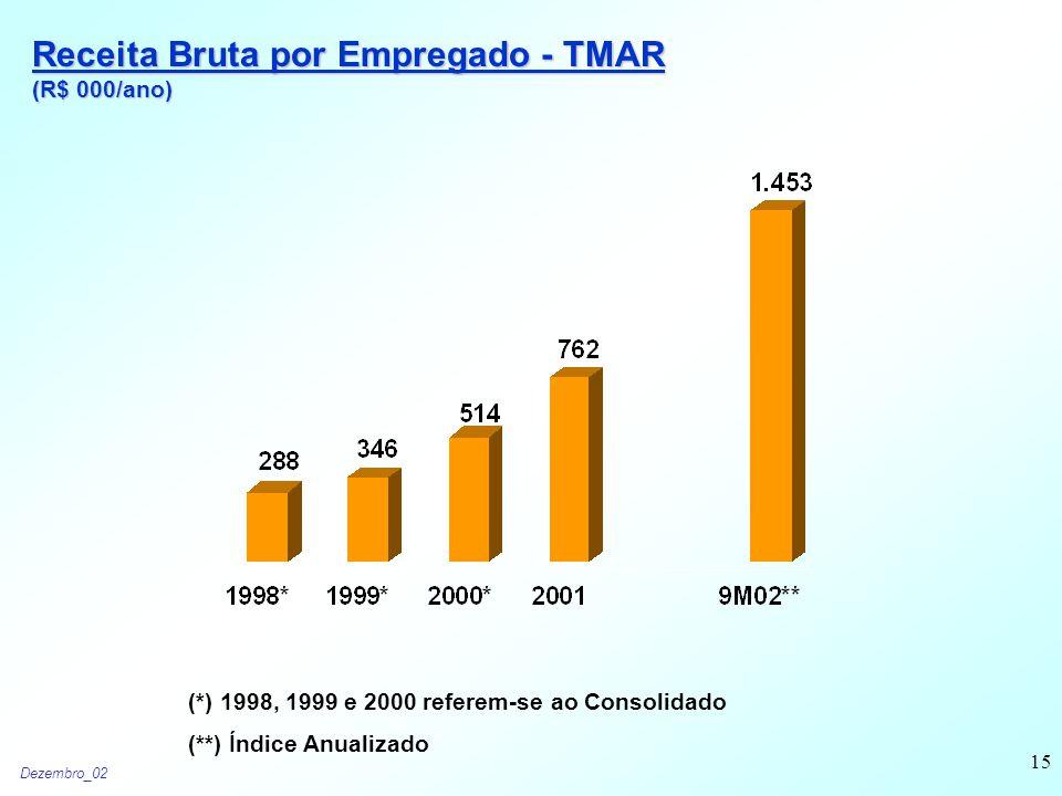 Dezembro_02 15 Receita Bruta por Empregado - TMAR (R$ 000/ano) (*) 1998, 1999 e 2000 referem-se ao Consolidado (**) Índice Anualizado