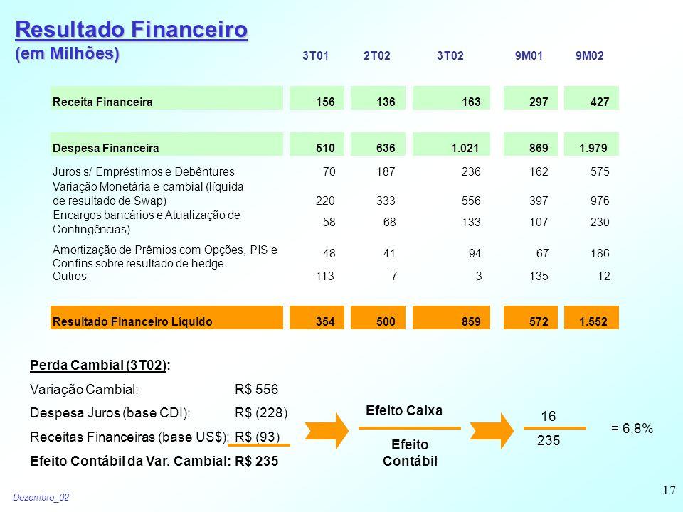 Dezembro_02 17 Resultado Financeiro (em Milhões) Perda Cambial (3T02): Variação Cambial: R$ 556 Despesa Juros (base CDI): R$ (228) Receitas Financeiras (base US$): R$ (93) Efeito Contábil da Var.