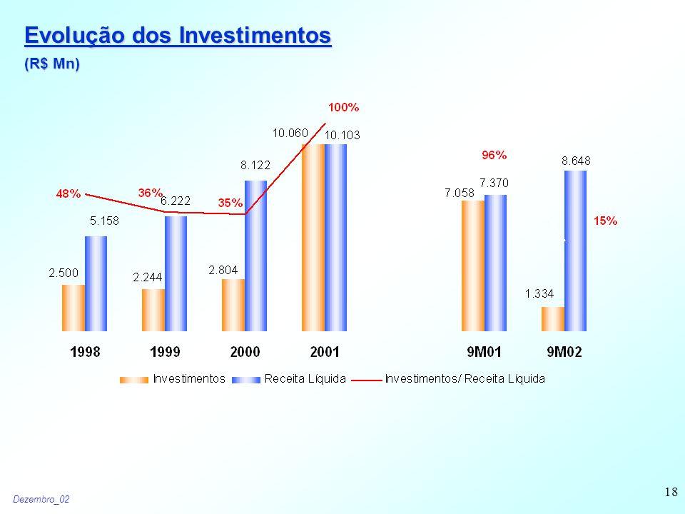 Dezembro_02 18 Evolução dos Investimentos (R$ Mn)