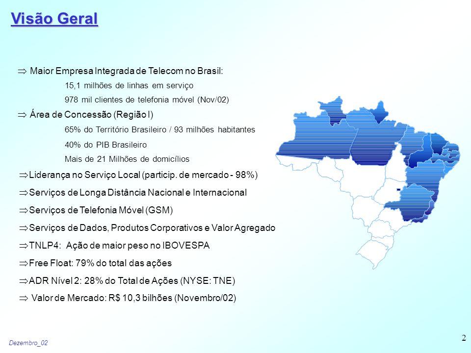 Dezembro_02 2  Maior Empresa Integrada de Telecom no Brasil: 15,1 milhões de linhas em serviço 978 mil clientes de telefonia móvel (Nov/02)  Área de Concessão (Região I) 65% do Território Brasileiro / 93 milhões habitantes 40% do PIB Brasileiro Mais de 21 Milhões de domicílios  Liderança no Serviço Local (particip.