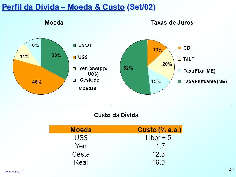 Dezembro_02 20 Perfil da Dívida – Moeda & Custo (Set/02) Moeda 46% 11% 10% 33% Local US$ Yen (Swap p/ US$) Cesta de Moedas 52% 15% 20% 13% CDI TJLP Taxa Flutuante (ME) Taxas de Juros MoedaCusto (% a.a.) US$Libor + 5 Yen1,7 Cesta12,3 Real16,0 Custo da Dívida Taxa Fixa (ME)