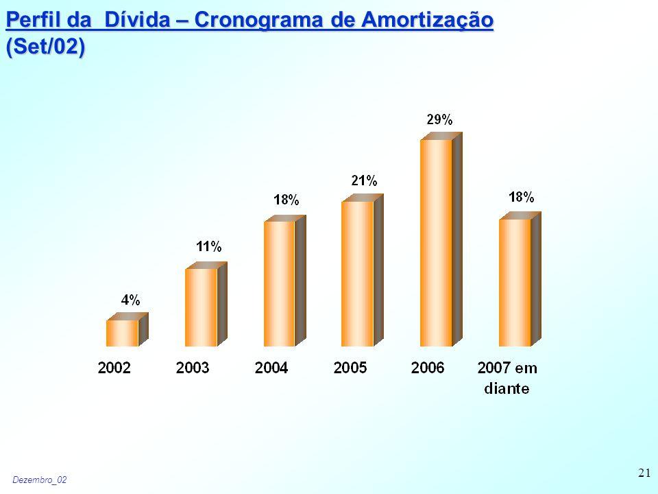 Dezembro_02 21 Perfil da Dívida – Cronograma de Amortização (Set/02)