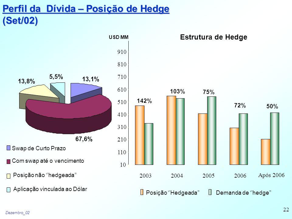 Dezembro_02 22 Perfil da Dívida – Posição de Hedge (Set/02) USD MM 67,6% 13,1% 13,8% 5,5% Swap de Curto Prazo Com swap até o vencimento Posição não ''hedgeada'' Aplicação vinculada ao Dólar 142% 103% 75% 72% 50% 10 110 210 310 410 510 610 710 810 910 2003200420052006 Após 2006 Posição ''Hedgeada''Demanda de ''hedge'' Estrutura de Hedge