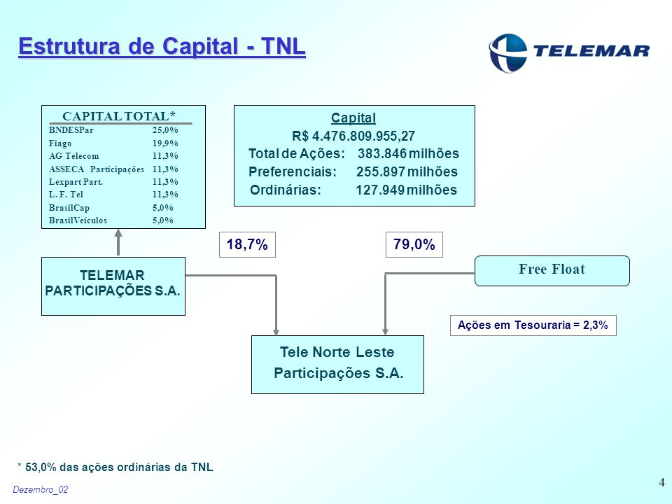 Dezembro_02 4 Tele Norte Leste Participações S.A. Free Float 79,0%18,7% TELEMAR PARTICIPAÇÕES S.A.