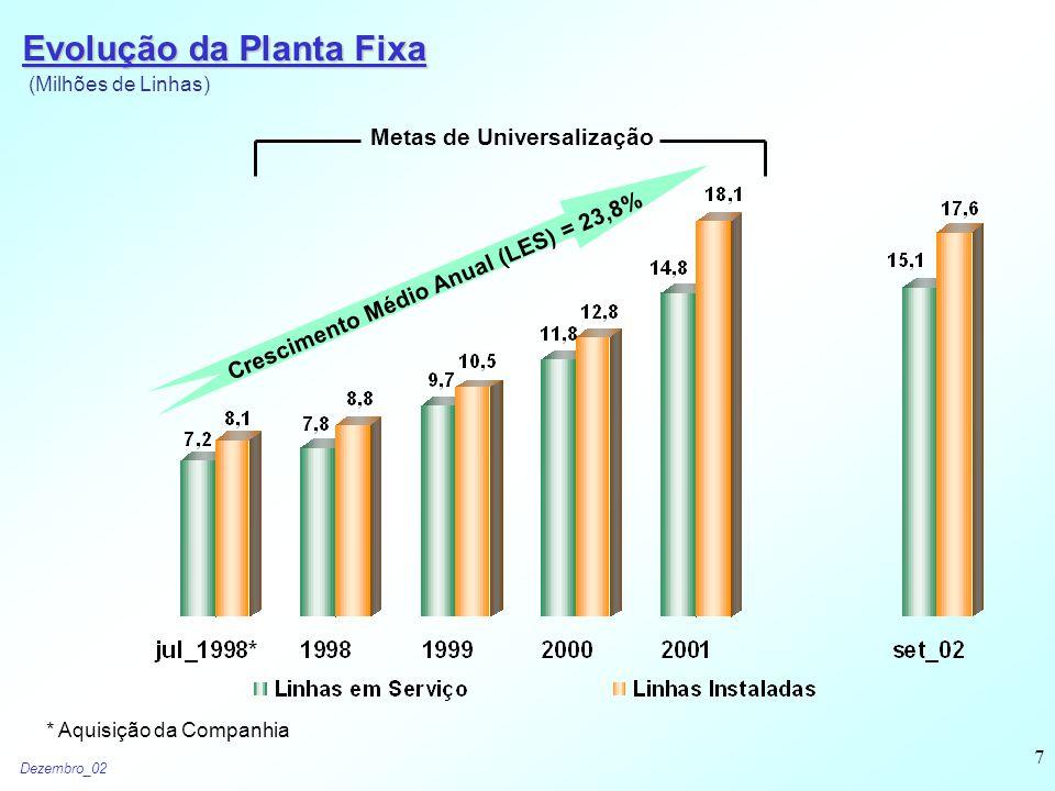 Dezembro_02 7 Evolução da Planta Fixa * Aquisição da Companhia Metas de Universalização Crescimento Médio Anual (LES) = 23,8% (Milhões de Linhas)