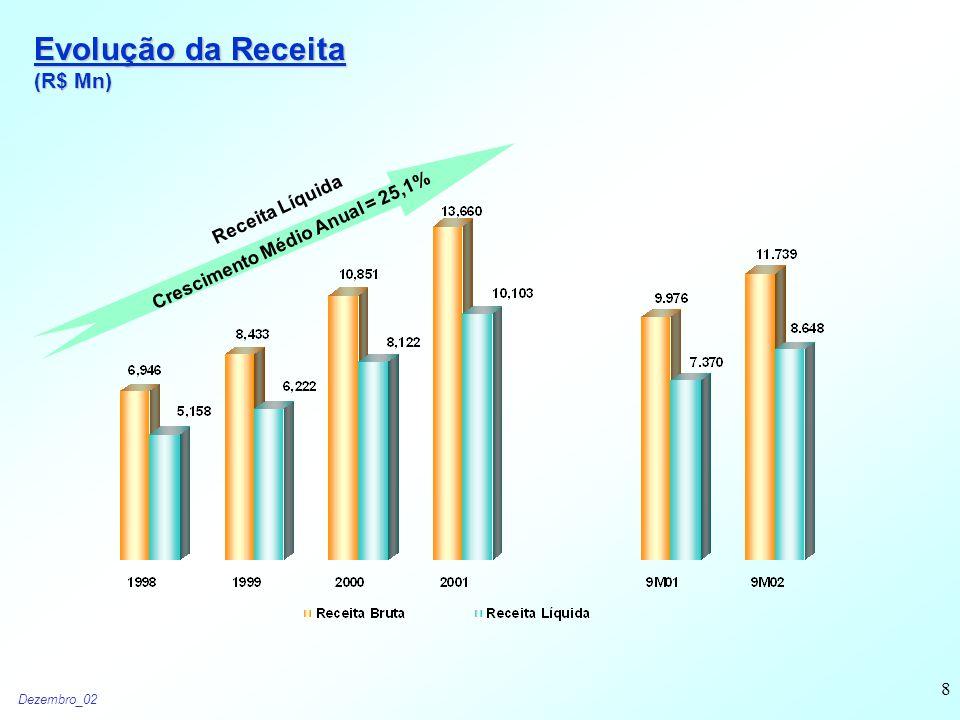 Dezembro_02 8 Evolução da Receita (R$ Mn) Receita Líquida Crescimento Médio Anual = 25,1%