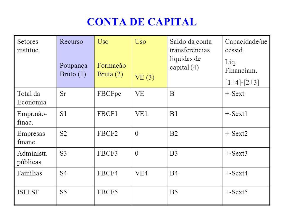 CONTA DE CAPITAL Setores instituc. Recurso Poupança Bruto (1) Uso Formação Bruta (2) Uso VE (3) Saldo da conta transferências liquidas de capital (4)