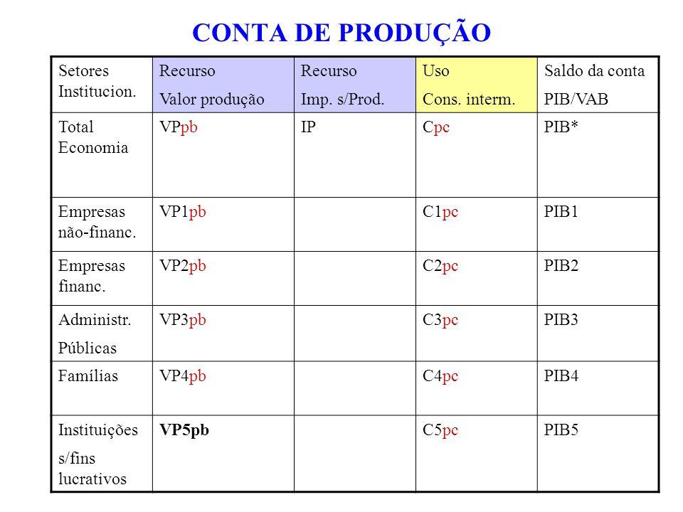 CONTA DE PRODUÇÃO Setores Institucion. Recurso Valor produção Recurso Imp. s/Prod. Uso Cons. interm. Saldo da conta PIB/VAB Total Economia VPpbIPCpcPI