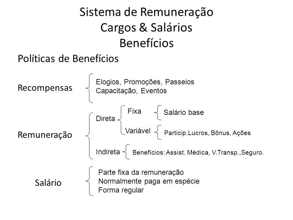 Sistema de Remuneração Cargos & Salários Benefícios Políticas de Benefícios Recompensas Remuneração Salário Parte fixa da remuneração Normalmente paga