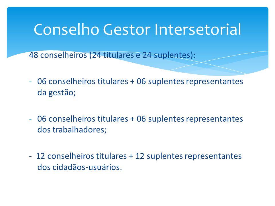 48 conselheiros (24 titulares e 24 suplentes): -06 conselheiros titulares + 06 suplentes representantes da gestão; -06 conselheiros titulares + 06 sup