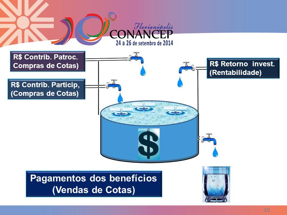 10 R$ Retorno invest. (Rentabilidade) R$ Contrib. Particip, (Compras de Cotas) R$ Contrib. Patroc. Compras de Cotas) Pagamentos dos benefícios (Vendas