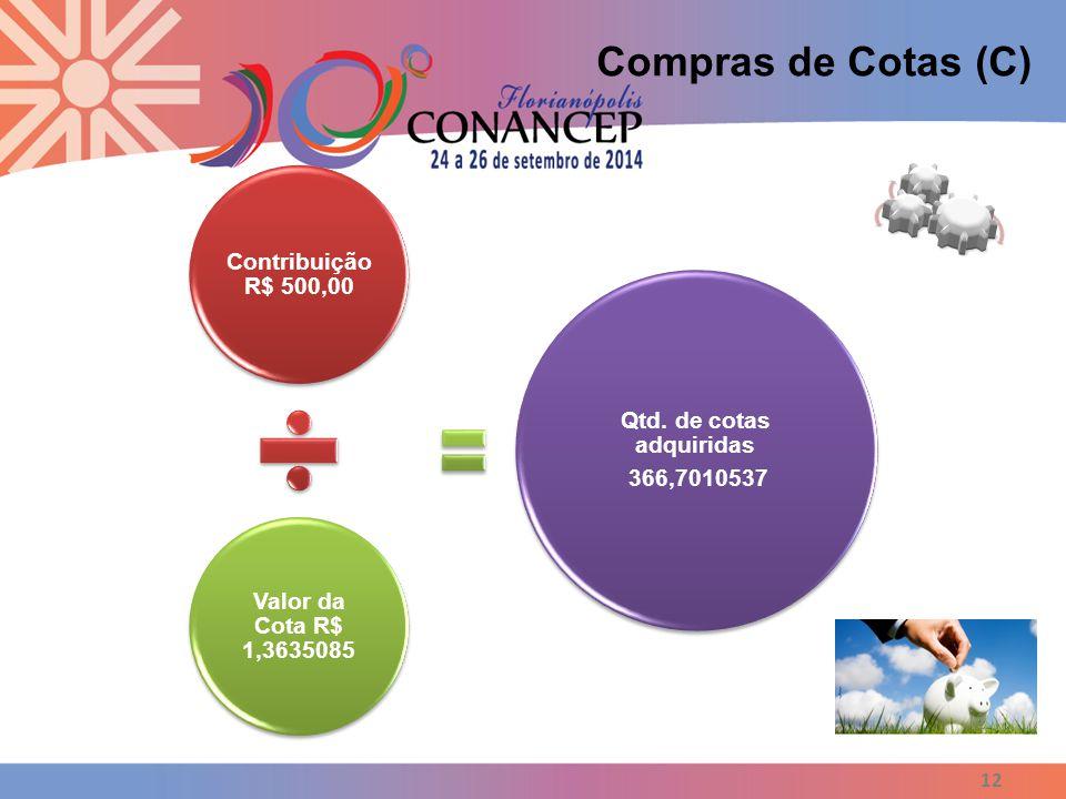 12 Contribuição R$ 500,00 Valor da Cota R$ 1,3635085 Qtd. de cotas adquiridas 366,7010537 Compras de Cotas (C)