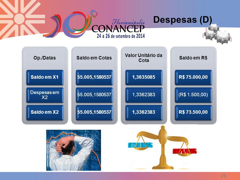 15 Despesas (D) Op./Datas Saldo em X1 Despesas em X2 Saldo em X2 Saldo em Cotas 55.005,1580537 Valor Unitário da Cota 1,36350851,3362383 Saldo em R$ R$ 75.000,00(R$ 1.500,00)R$ 73.500,00