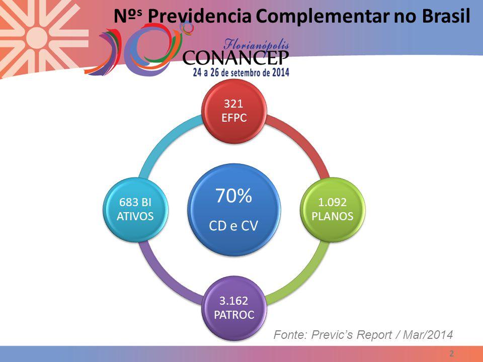 2 Nº s Previdencia Complementar no Brasil 70% CD e CV 321 EFPC 1.092 PLANOS 3.162 PATROC 683 BI ATIVOS Fonte: Previc's Report / Mar/2014