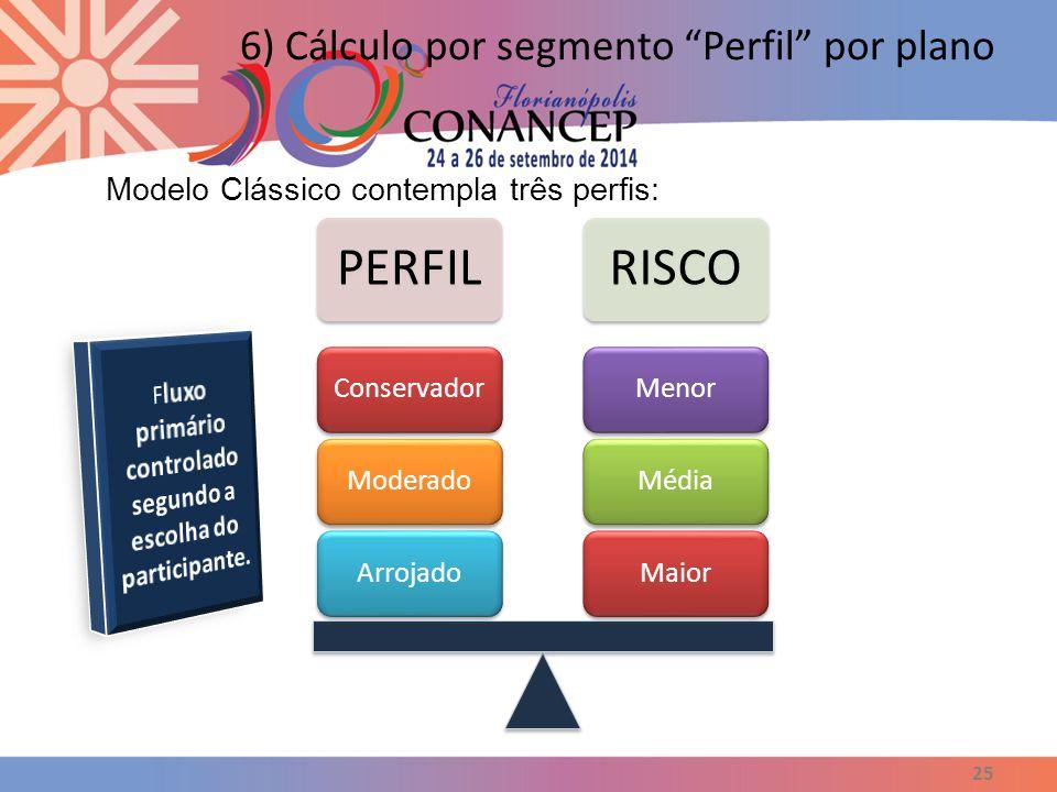 """25 6) Cálculo por segmento """"Perfil"""" por plano Modelo Clássico contempla três perfis: PERFIL RISCO MaiorMédiaMenorArrojadoModeradoConservador"""