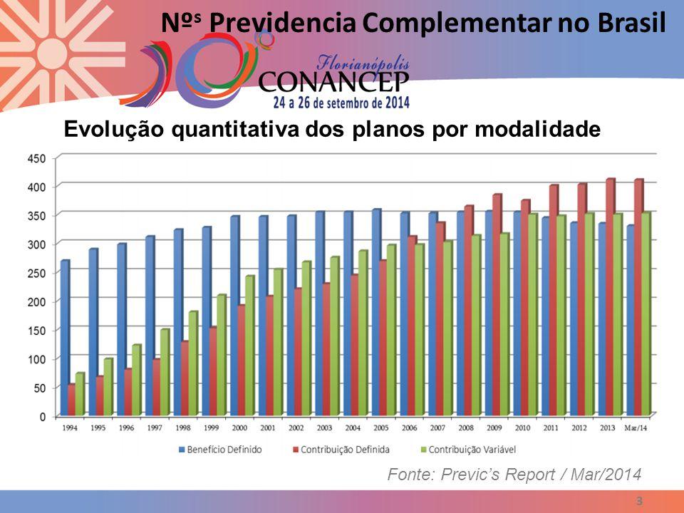 4 Nº s Previdencia Complementar no Brasil Fonte: Previc's Report / Mar/2014 Evolução percentual dos planos por modalidade 410 37,55% 352 32,23% 330 30,22% 762 69,78%